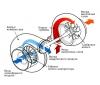 Турбонаддув - назначение и основные компоненты